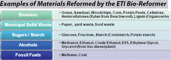 examples of materials reformed